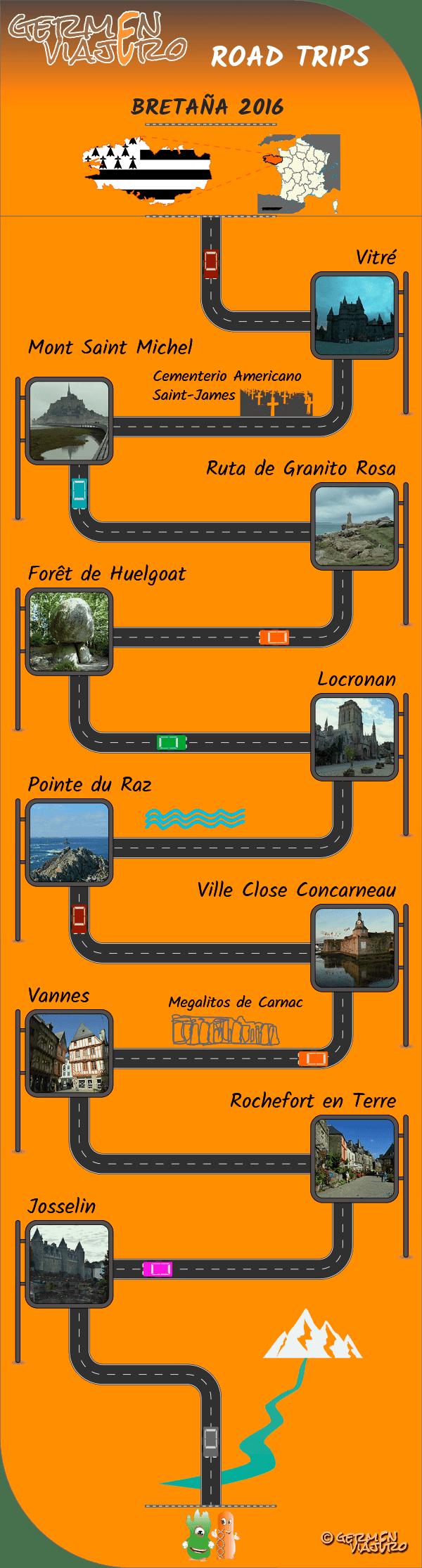 Infografía Bretaña Francia