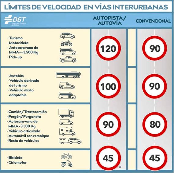 límite velocidad autocaravana
