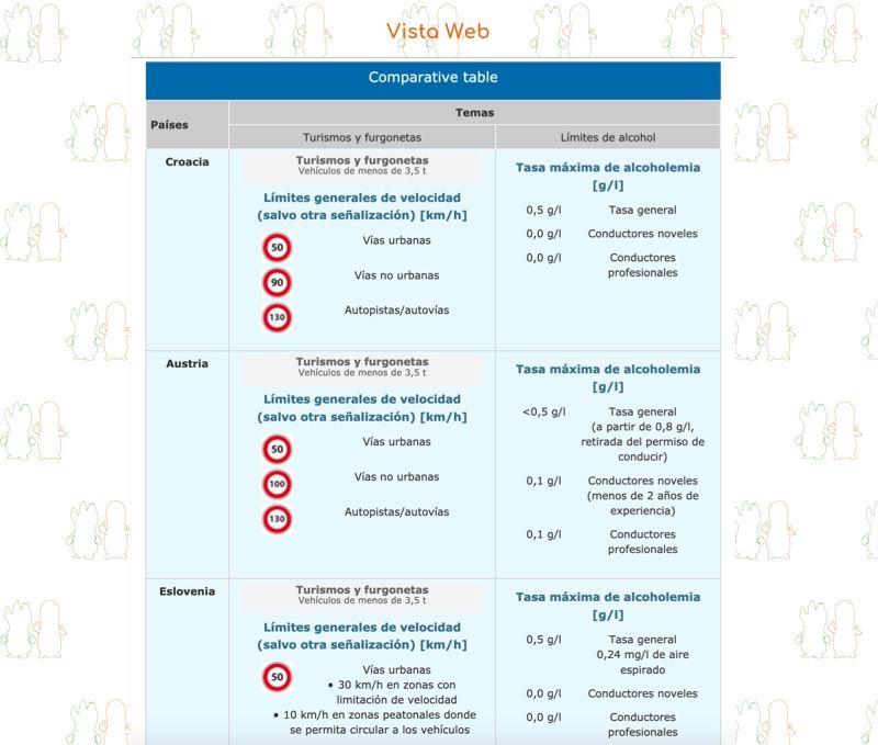 Going abroad - Viajar al extranjero | Web | Comparativa
